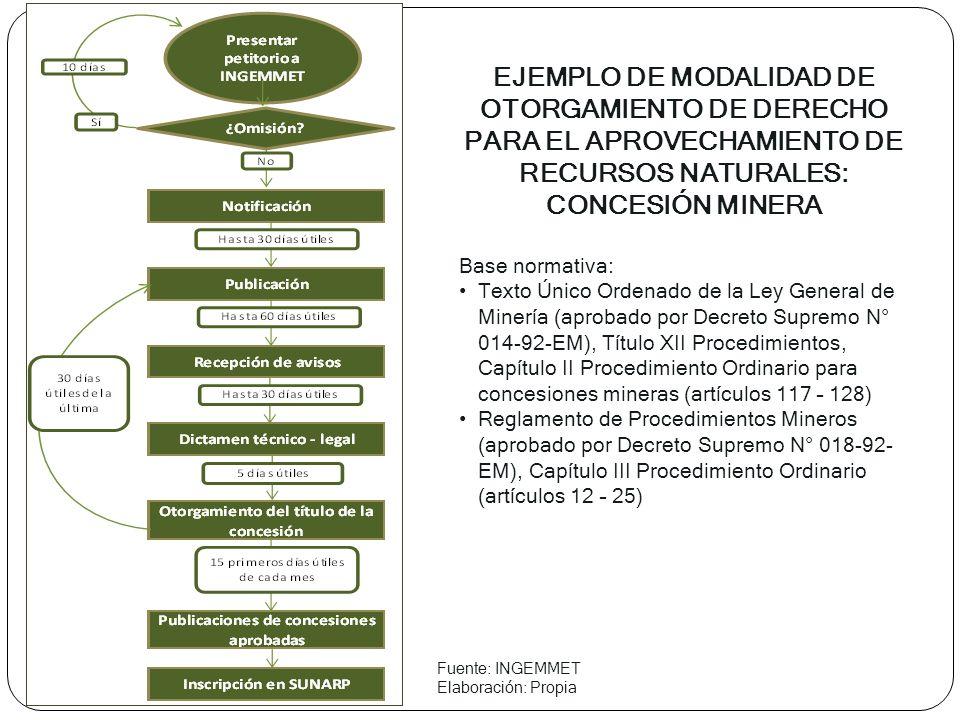 Fuente: Sociedad Peruana de Derecho Ambiental - SPDA