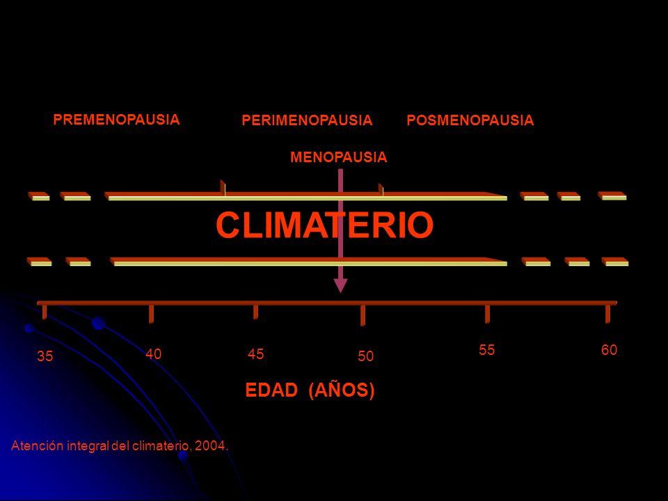 MENOPAUSIA PERIMENOPAUSIA PREMENOPAUSIA POSMENOPAUSIA CLIMATERIO EDAD 35 40 45 50 5560 (AÑOS) Atención integral del climaterio, 2004.