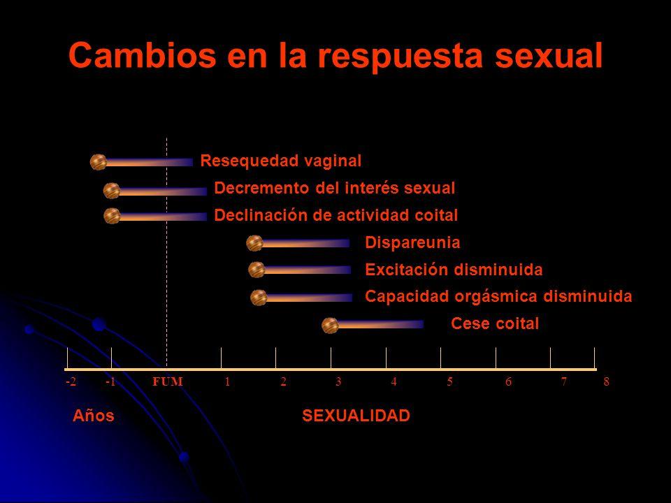 -2 -1 FUM 1 2 3 4 5 6 7 8 Resequedad vaginal Decremento del interés sexual Declinación de actividad coital Dispareunia Excitación disminuida Capacidad