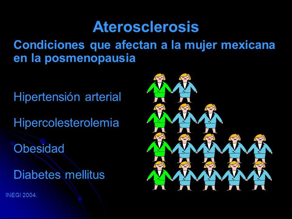 Aterosclerosis Condiciones que afectan a la mujer mexicana en la posmenopausia Hipertensión arterial Hipercolesterolemia Obesidad Diabetes mellitus IN