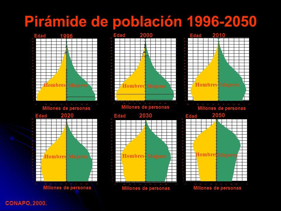 AñoNúmero 1991 1,376,740 (11.1%) 2004 2,505,746 (14.4%)* Universo de mujeres derechohabientes de 45 a 59 años IMSS ANTECEDENTES LINEAMIENTO TÉCNICO MÉDICO PARA LA ATENCIÓN DEL CLIMATERIO Y DE LA MENOPAUSIA * * INCREMENTO DEL 82.0% Fuente : SUI -14 Censo de población adscrita a Médico familiar.