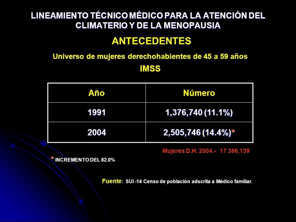 AñoNúmero 1991 1,376,740 (11.1%) 2004 2,505,746 (14.4%)* Universo de mujeres derechohabientes de 45 a 59 años IMSS ANTECEDENTES LINEAMIENTO TÉCNICO MÉ
