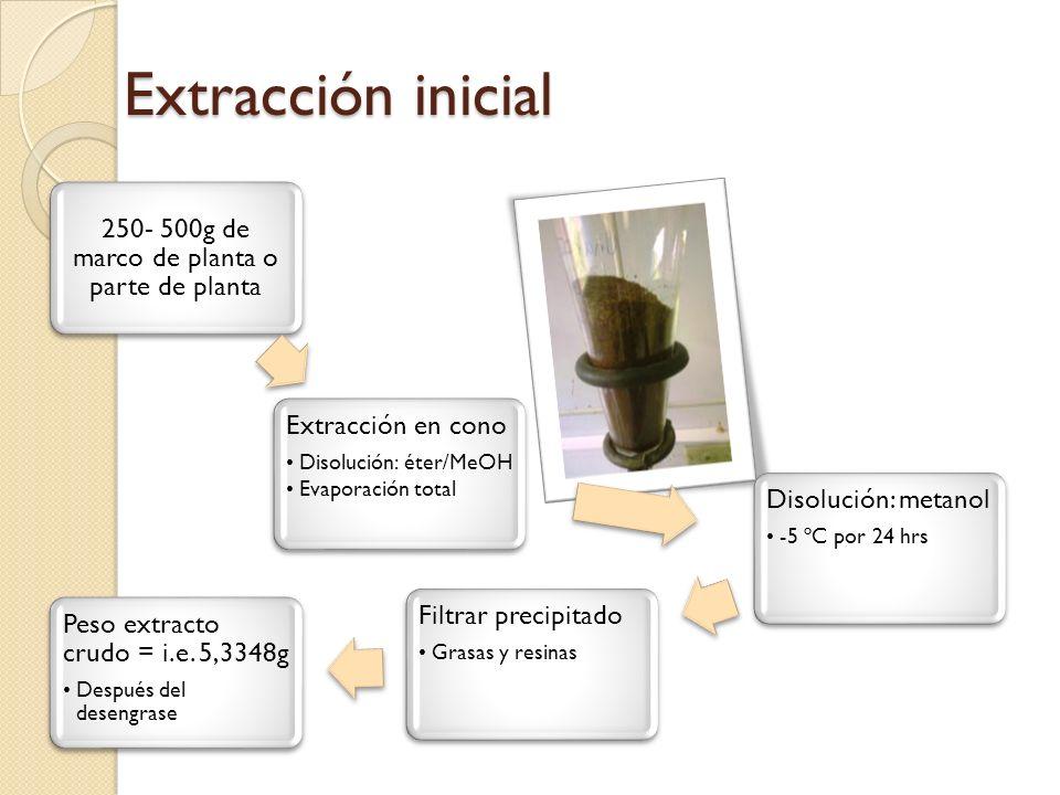 Extracción inicial 250- 500g de marco de planta o parte de planta Extracción en cono Disolución: éter/MeOH Evaporación total Disolución: metanol -5 ºC