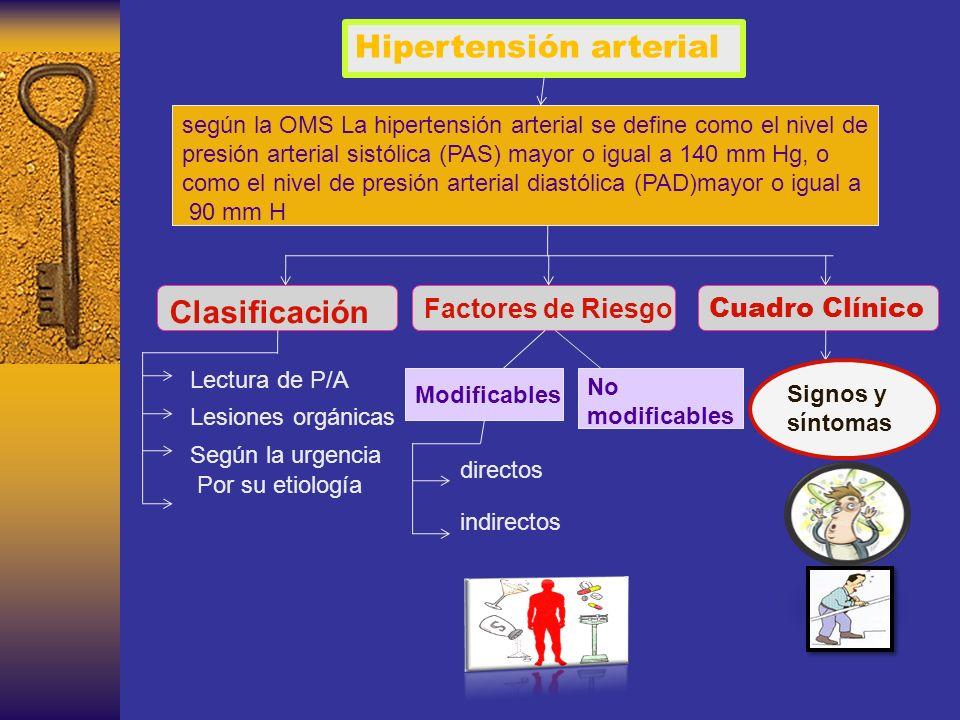 Hipertensión arterial según la OMS La hipertensión arterial se define como el nivel de presión arterial sistólica (PAS) mayor o igual a 140 mm Hg, o como el nivel de presión arterial diastólica (PAD)mayor o igual a 90 mm H Clasificación Cuadro Clínico Factores de Riesgo Lectura de P/A Lesiones orgánicas Según la urgencia Por su etiología Modificables No modificables directos indirectos Signos y síntomas