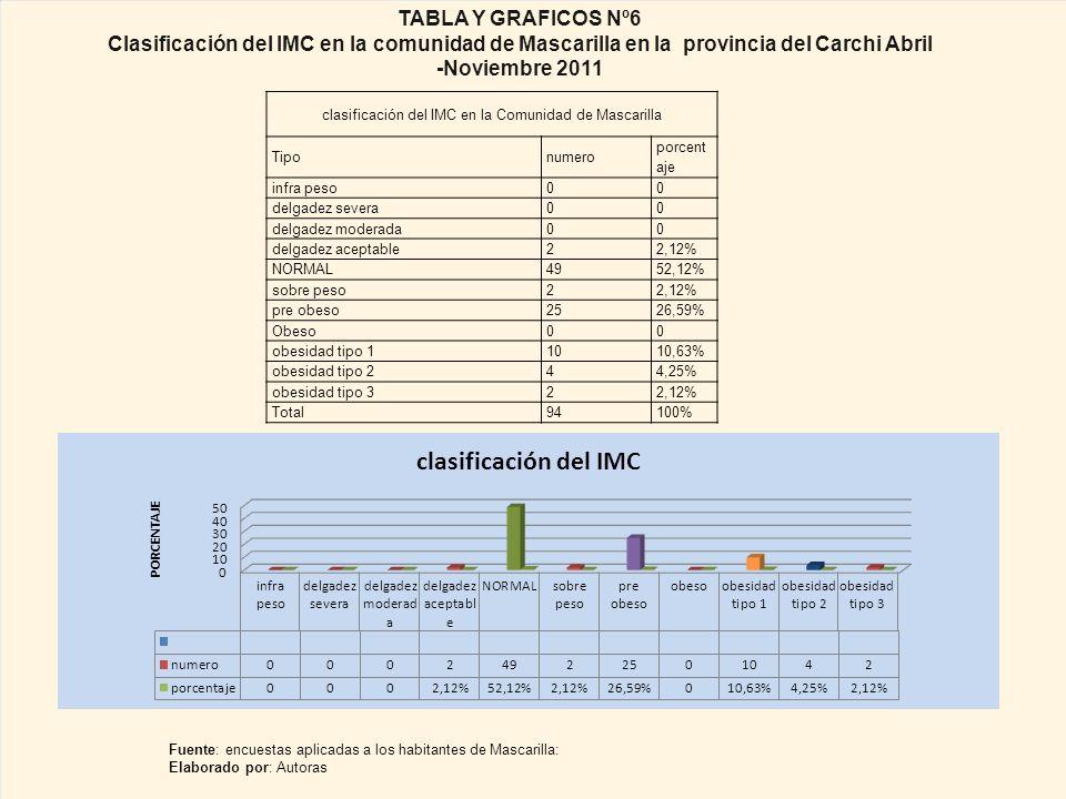 clasificación del IMC en la Comunidad de Mascarilla Tipo numero porcent aje infra peso 00 delgadez severa00 delgadez moderada00 delgadez aceptable22,12% NORMAL4952,12% sobre peso22,12% pre obeso2526,59% Obeso00 obesidad tipo 11010,63% obesidad tipo 244,25% obesidad tipo 322,12% Total94100% TABLA Y GRAFICOS Nº6 Clasificación del IMC en la comunidad de Mascarilla en la provincia del Carchi Abril -Noviembre 2011 Fuente: encuestas aplicadas a los habitantes de Mascarilla: Elaborado por: Autoras