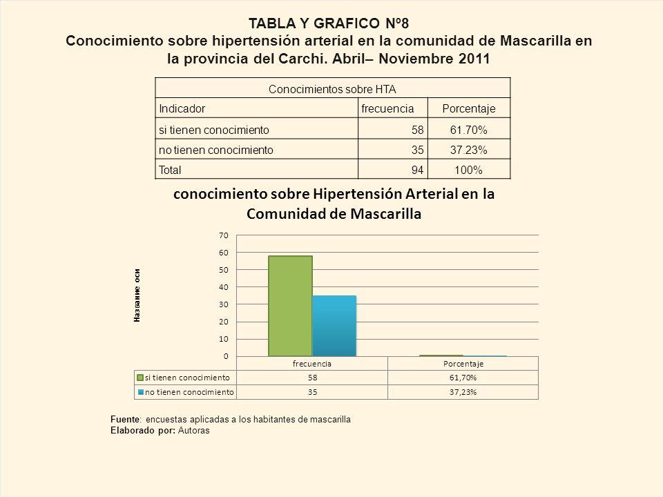 Conocimientos sobre HTA IndicadorfrecuenciaPorcentaje si tienen conocimiento5861.70% no tienen conocimiento3537.23% Total94100% TABLA Y GRAFICO Nº8 Conocimiento sobre hipertensión arterial en la comunidad de Mascarilla en la provincia del Carchi.