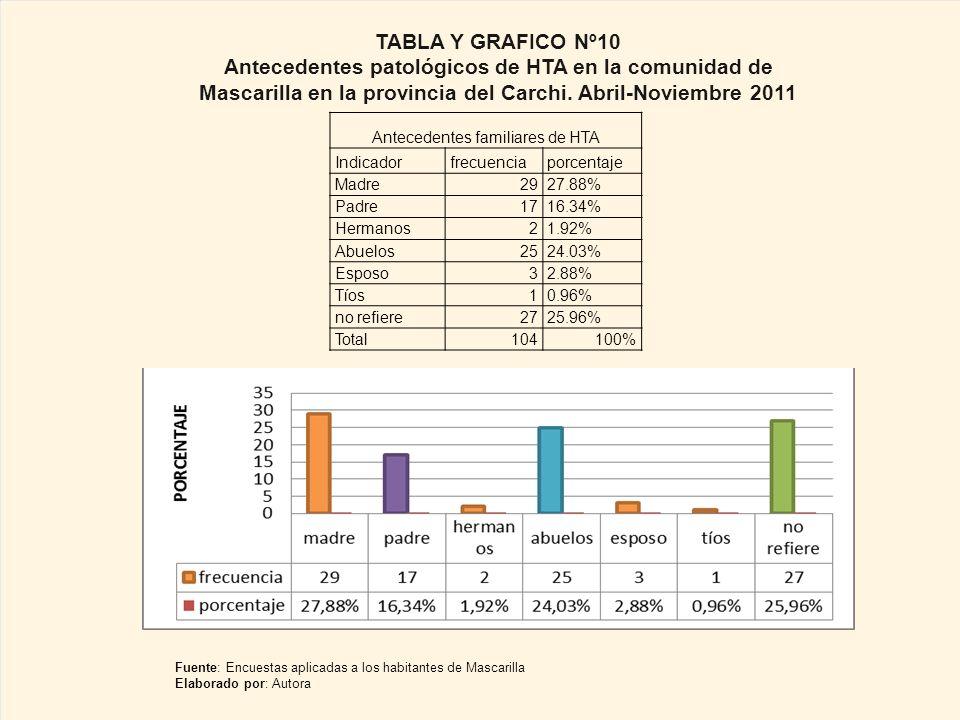 Antecedentes familiares de HTA Indicadorfrecuenciaporcentaje Madre2927.88% Padre1716.34% Hermanos21.92% Abuelos2524.03% Esposo32.88% Tíos10.96% no refiere2725.96% Total104100% TABLA Y GRAFICO Nº10 Antecedentes patológicos de HTA en la comunidad de Mascarilla en la provincia del Carchi.