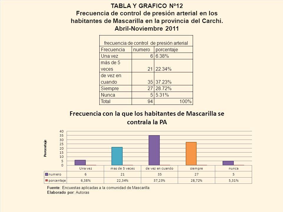 frecuencia de control de presión arterial Frecuencianumeroporcentaje Una vez66.38% más de 5 veces2122.34% de vez en cuando3537.23% Siempre2728.72% Nunca55.31% Total94100% TABLA Y GRAFICO Nº12 Frecuencia de control de presión arterial en los habitantes de Mascarilla en la provincia del Carchi.