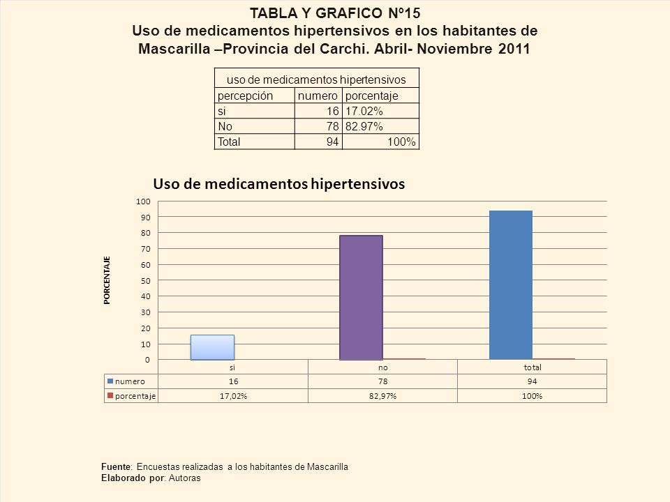 uso de medicamentos hipertensivos percepciónnumeroporcentaje si1617.02% No7882.97% Total94100% TABLA Y GRAFICO Nº15 Uso de medicamentos hipertensivos en los habitantes de Mascarilla –Provincia del Carchi.