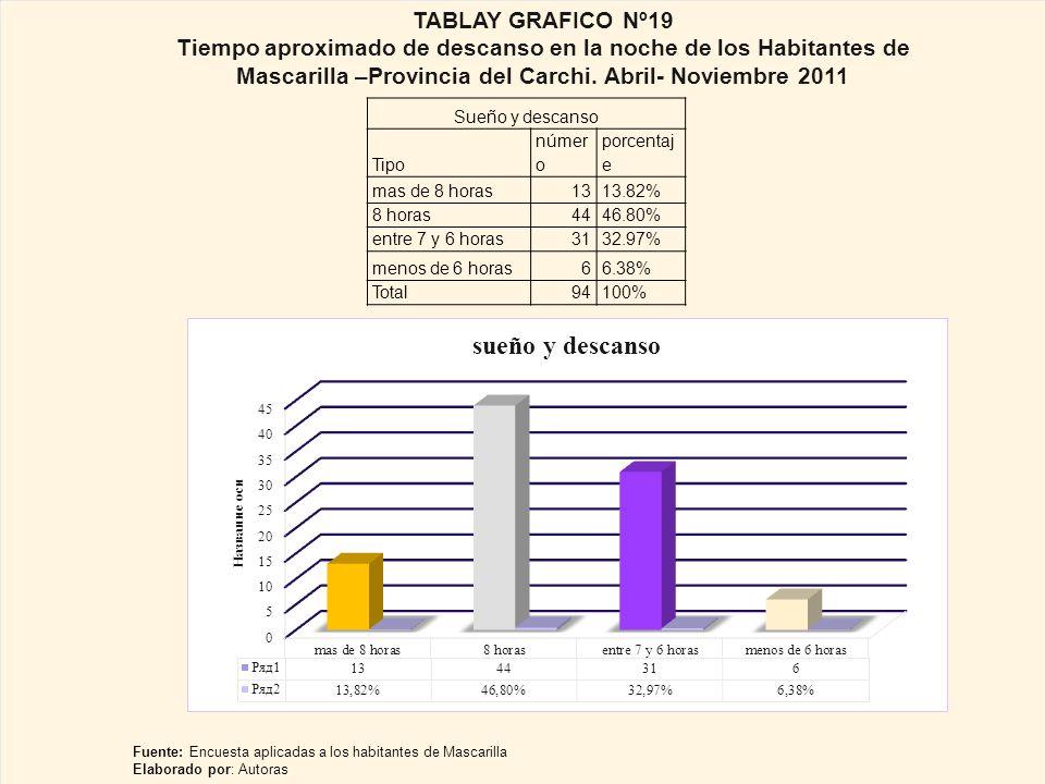 Sueño y descanso Tipo númer o porcentaj e mas de 8 horas1313.82% 8 horas4446.80% entre 7 y 6 horas3132.97% menos de 6 horas66.38% Total94100% TABLAY GRAFICO Nº19 Tiempo aproximado de descanso en la noche de los Habitantes de Mascarilla –Provincia del Carchi.