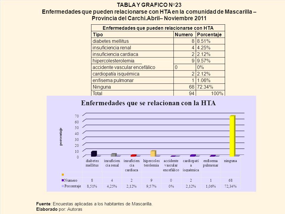 Enfermedades que pueden relacionarse con HTA TipoNumeroPorcentaje diabetes mellitus88.51% insuficiencia renal44.25% insuficiencia cardiaca22.12% hipercolesterolemia99.57% accidente vascular encefálico00% cardiopatía isquémica22.12% enfisema pulmonar11.06% Ninguna 6872.34% Total 94100% TABLA Y GRAFICO N°23 Enfermedades que pueden relacionarse con HTA en la comunidad de Mascarilla – Provincia del Carchi.Abril– Noviembre 2011 Fuente: Encuestas aplicadas a los habitantes de Mascarilla.