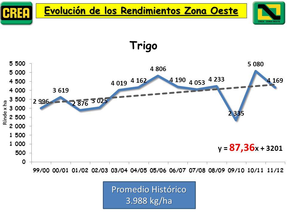 Evolución de los Rendimientos Zona Oeste Promedio Histórico 3.988 kg/ha