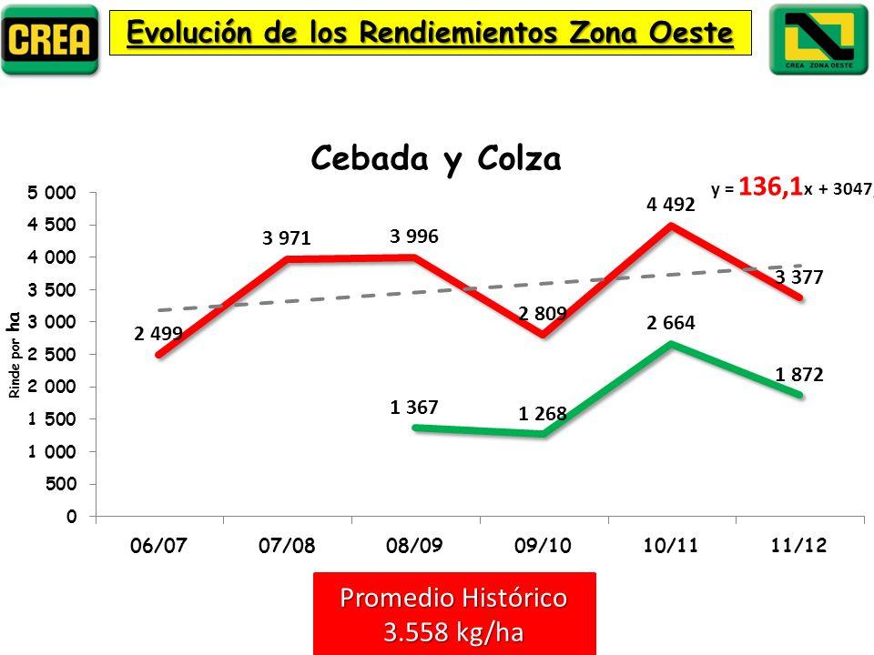 Evolución de los Rendiemientos Zona Oeste Promedio Histórico 3.558 kg/ha
