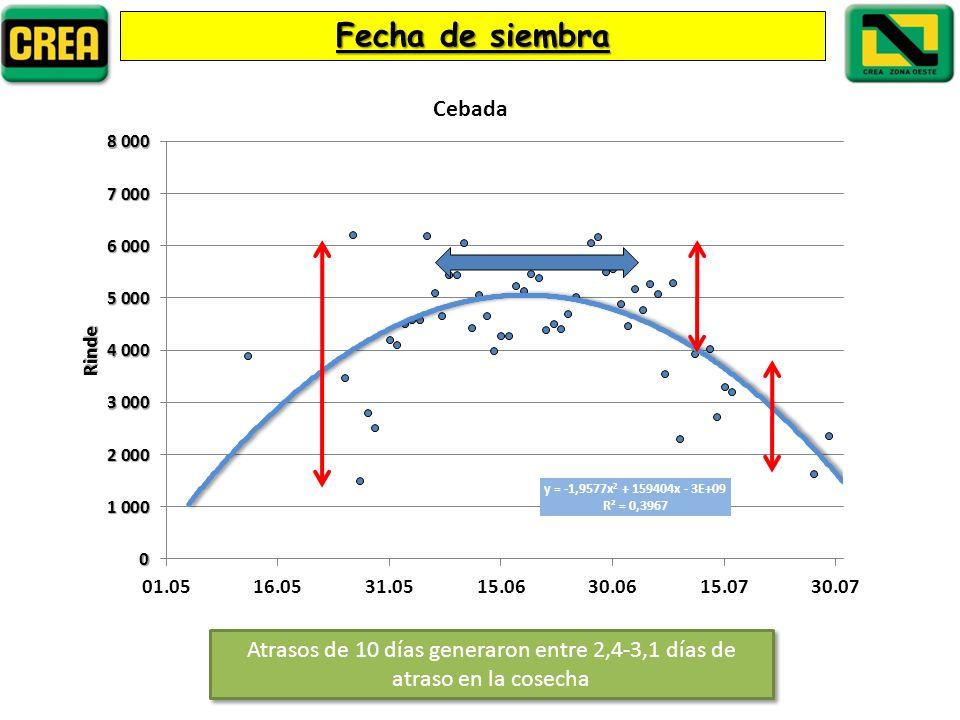 Fecha de siembra Atrasos de 10 días generaron entre 2,4-3,1 días de atraso en la cosecha