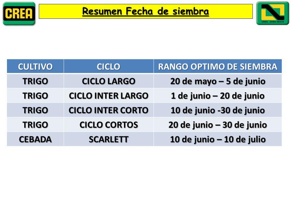 Resumen Fecha de siembra CULTIVOCICLO RANGO OPTIMO DE SIEMBRA TRIGO CICLO LARGO 20 de mayo – 5 de junio TRIGO CICLO INTER LARGO 1 de junio – 20 de junio TRIGO CICLO INTER CORTO 10 de junio -30 de junio TRIGO CICLO CORTOS 20 de junio – 30 de junio CEBADASCARLETT 10 de junio – 10 de julio