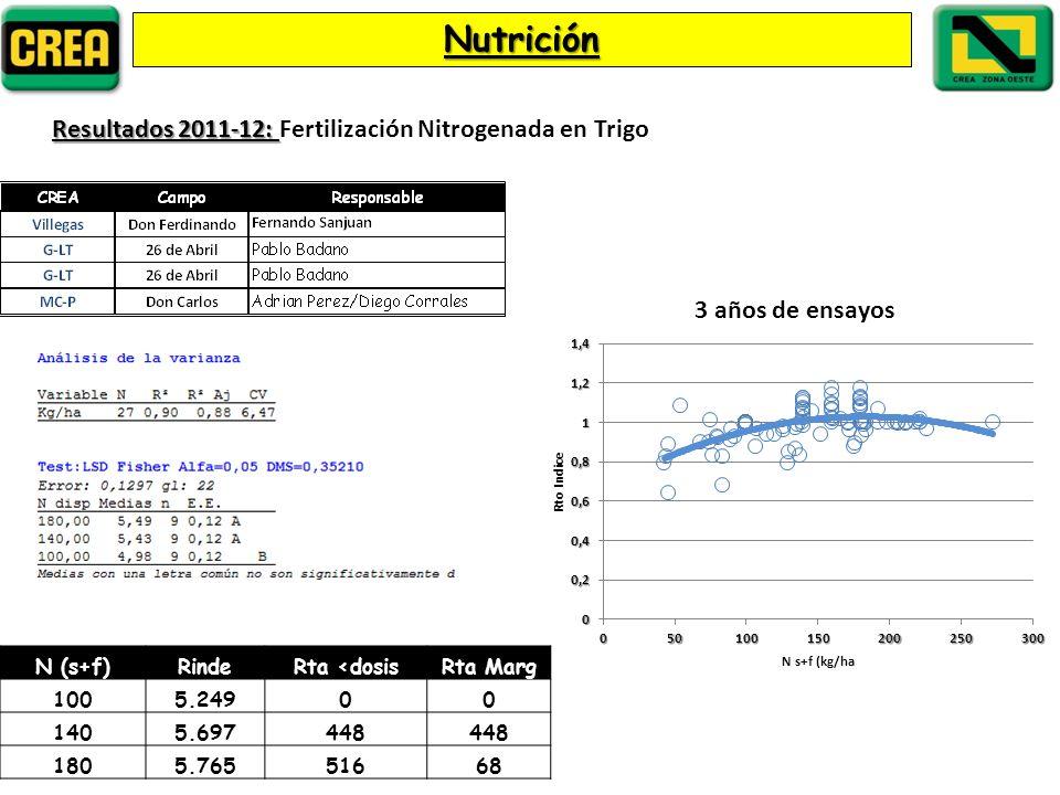 Nutrición Resultados 2011-12: Resultados 2011-12: Fertilización Nitrogenada en Trigo N (s+f)RindeRta <dosisRta Marg 1005.24900 1405.697448 1805.76551668