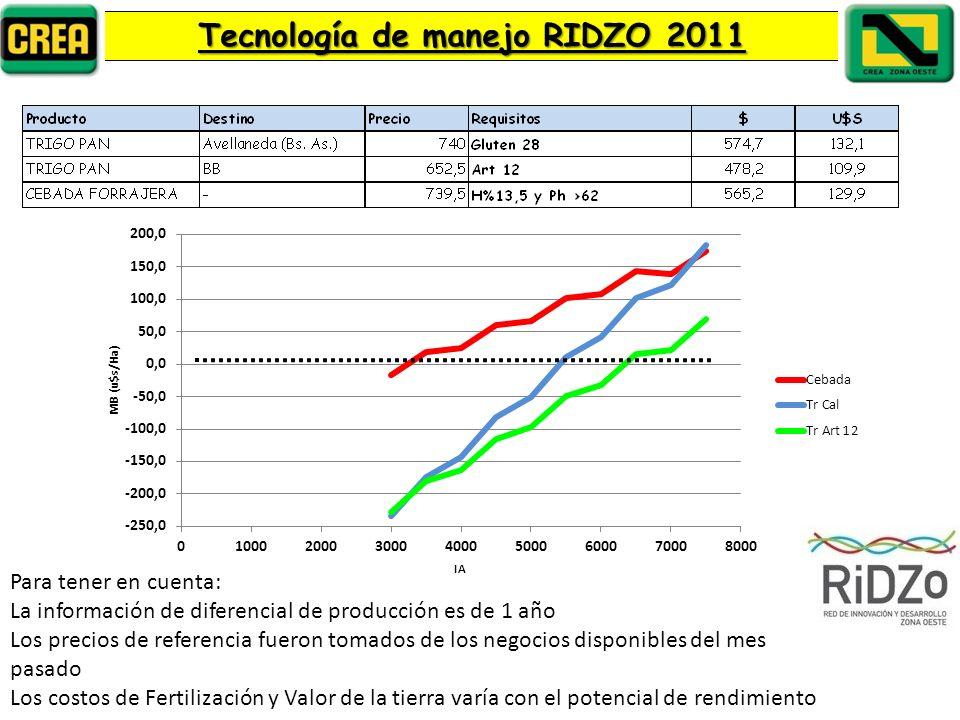 Para tener en cuenta: La información de diferencial de producción es de 1 año Los precios de referencia fueron tomados de los negocios disponibles del mes pasado Los costos de Fertilización y Valor de la tierra varía con el potencial de rendimiento Cultivos de fina en función del ambiente Tecnología de manejo RIDZO 2011