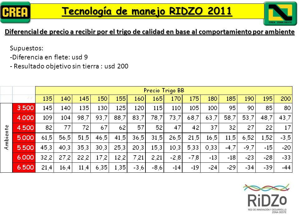 Diferencial de precio a recibir por el trigo de calidad en base al comportamiento por ambiente Supuestos: -Diferencia en flete: usd 9 - Resultado objetivo sin tierra : usd 200 Tecnología de manejo RIDZO 2011