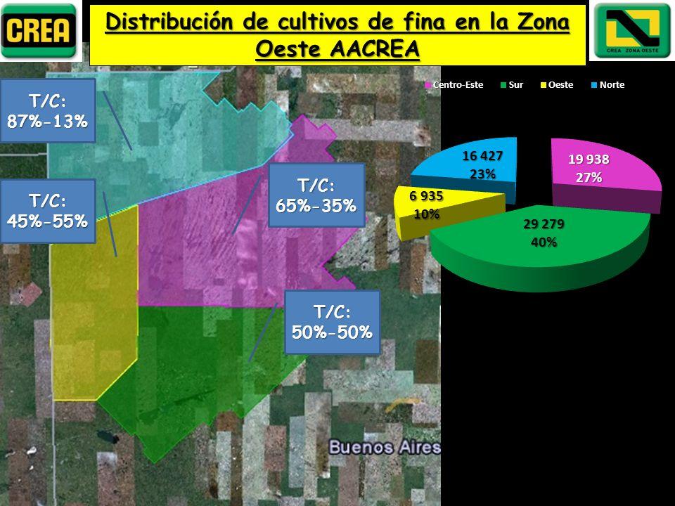 Distribución de cultivos de fina en la Zona Oeste AACREA T/C:65%-35% T/C:50%-50% T/C:87%-13% T/C:45%-55%