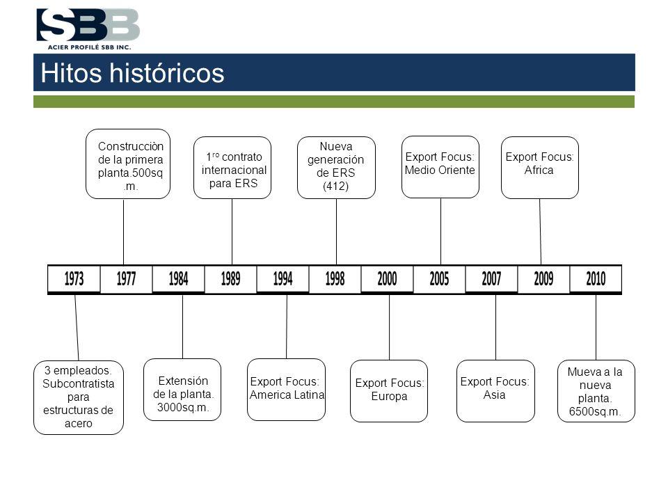 Hitos históricos 3 empleados. Subcontratista para estructuras de acero Construcciòn de la primera planta.500sq.m. Extensión de la planta. 3000sq.m. 1