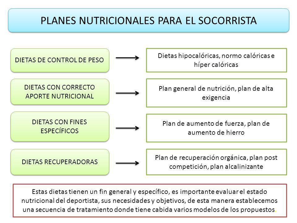 PLANES NUTRICIONALES PARA EL SOCORRISTA DIETAS DE CONTROL DE PESO Dietas hipocalóricas, normo calóricas e híper calóricas DIETAS CON CORRECTO APORTE NUTRICIONAL Plan general de nutrición, plan de alta exigencia DIETAS CON FINES ESPECÍFICOS Plan de aumento de fuerza, plan de aumento de hierro DIETAS RECUPERADORAS Plan de recuperación orgánica, plan post competición, plan alcalinizante Estas dietas tienen un fin general y específico, es importante evaluar el estado nutricional del deportista, sus necesidades y objetivos, de esta manera establecemos una secuencia de tratamiento donde tiene cabida varios modelos de los propuestos.