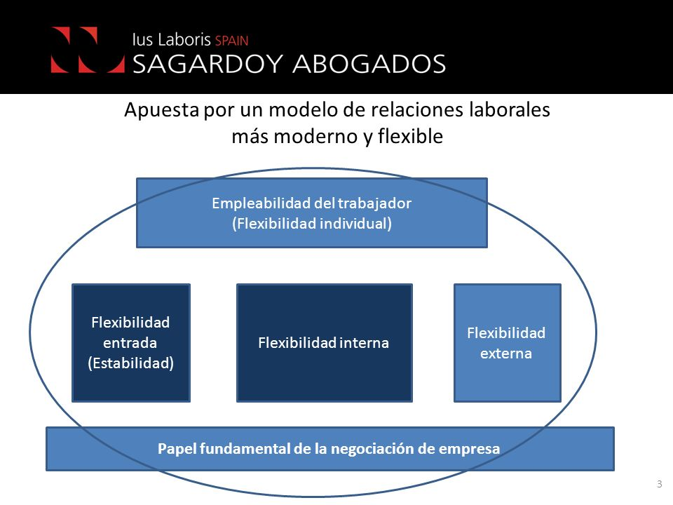 Apuesta por un modelo de relaciones laborales más moderno y flexible 3 Flexibilidad entrada (Estabilidad) Flexibilidad interna Flexibilidad externa Em