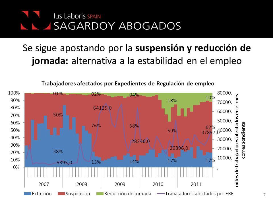 Se sigue apostando por la suspensión y reducción de jornada: alternativa a la estabilidad en el empleo 7