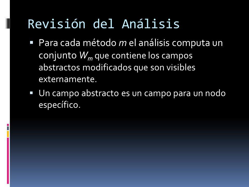 Revisión del Análisis Para cada método m el análisis computa un conjunto W m que contiene los campos abstractos modificados que son visibles externamente.