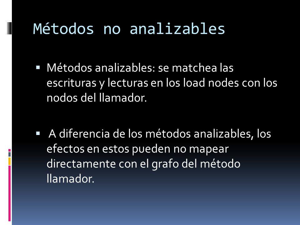 Métodos no analizables Métodos analizables: se matchea las escrituras y lecturas en los load nodes con los nodos del llamador.