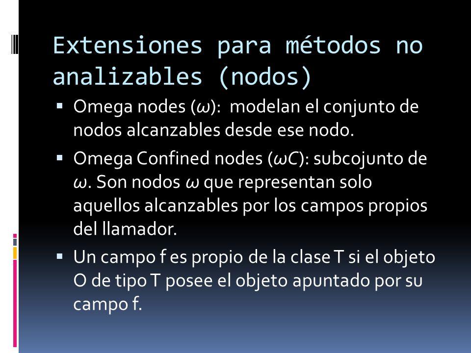 Extensiones para métodos no analizables (nodos) Omega nodes (ω): modelan el conjunto de nodos alcanzables desde ese nodo.