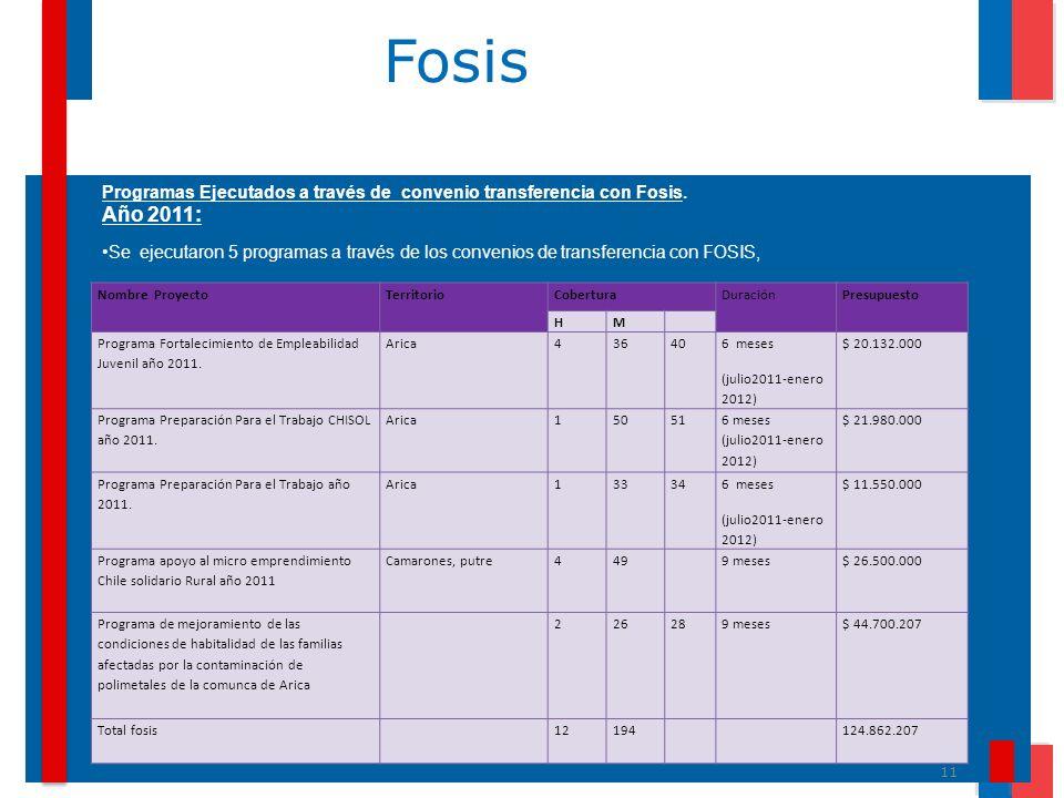 11 Fosis Programas Ejecutados a través de convenio transferencia con Fosis. Año 2011: Se ejecutaron 5 programas a través de los convenios de transfere