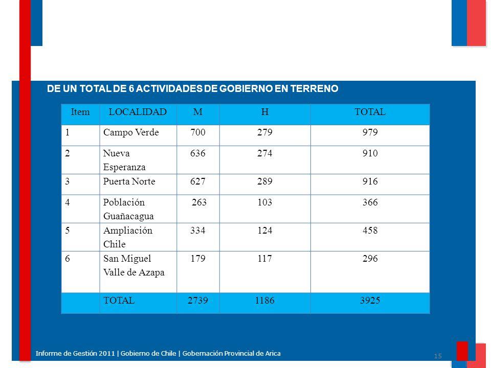 15 Informe de Gestión 2011 | Gobierno de Chile | Gobernación Provincial de Arica DE UN TOTAL DE 6 ACTIVIDADES DE GOBIERNO EN TERRENO ItemLOCALIDADMHTO