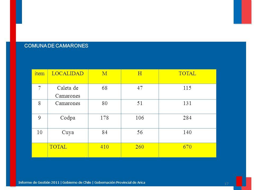 17 Informe de Gestión 2011 | Gobierno de Chile | Gobernación Provincial de Arica COMUNA DE CAMARONES itemLOCALIDADMHTOTAL 7 Caleta de Camarones 684711