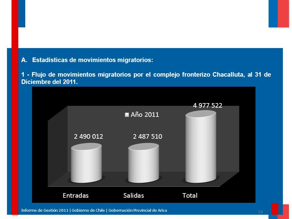 19 Informe de Gestión 2011 | Gobierno de Chile | Gobernación Provincial de Arica A.Estadísticas de movimientos migratorios: 1 - Flujo de movimientos m