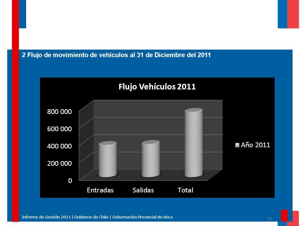 20 Informe de Gestión 2011 | Gobierno de Chile | Gobernación Provincial de Arica 2 Flujo de movimiento de vehículos al 31 de Diciembre del 2011