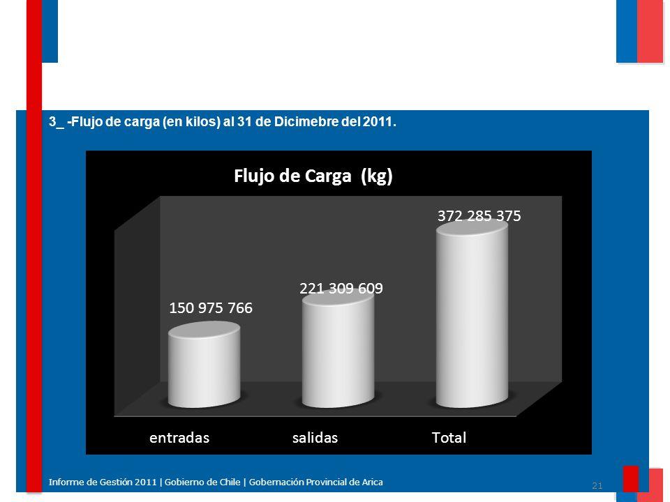 21 Informe de Gestión 2011 | Gobierno de Chile | Gobernación Provincial de Arica 3_ -Flujo de carga (en kilos) al 31 de Dicimebre del 2011.