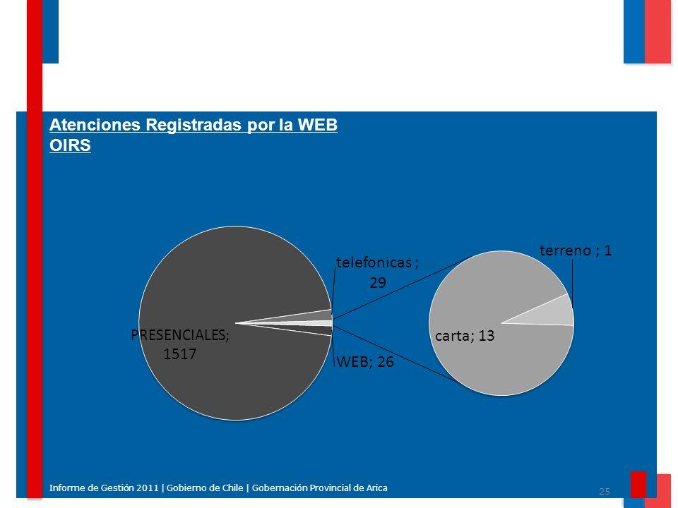 25 Informe de Gestión 2011 | Gobierno de Chile | Gobernación Provincial de Arica Atenciones Registradas por la WEB OIRS