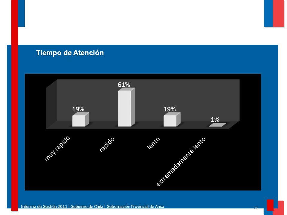 28 Informe de Gestión 2011 | Gobierno de Chile | Gobernación Provincial de Arica Tiempo de Atención