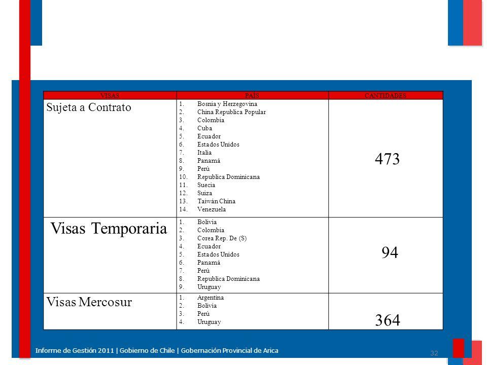 32 Informe de Gestión 2011 | Gobierno de Chile | Gobernación Provincial de Arica VISASPAÍSCANTIDADES Sujeta a Contrato 1.Bosnia y Herzegovina 2.China