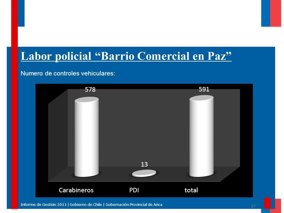 37 Informe de Gestión 2011 | Gobierno de Chile | Gobernación Provincial de Arica Labor policial Barrio Comercial en Paz Numero de controles vehiculare