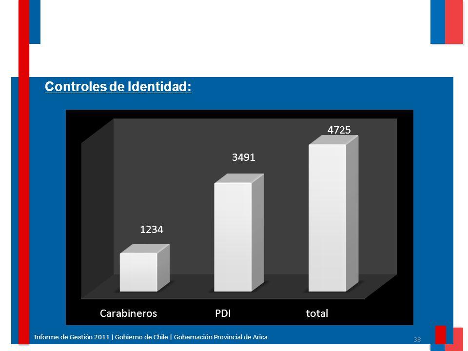 38 Informe de Gestión 2011 | Gobierno de Chile | Gobernación Provincial de Arica Controles de Identidad: