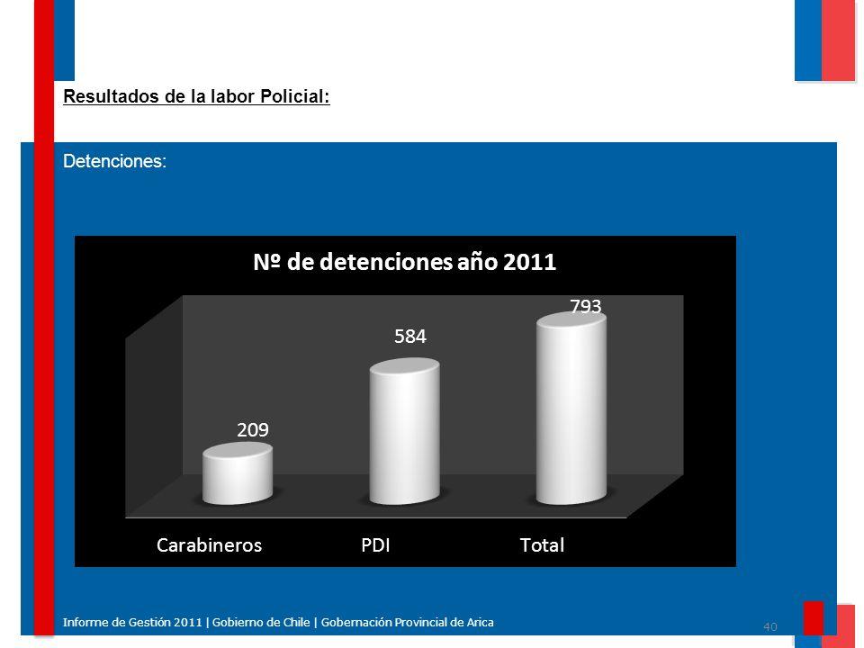 40 Informe de Gestión 2011 | Gobierno de Chile | Gobernación Provincial de Arica Resultados de la labor Policial: Detenciones: