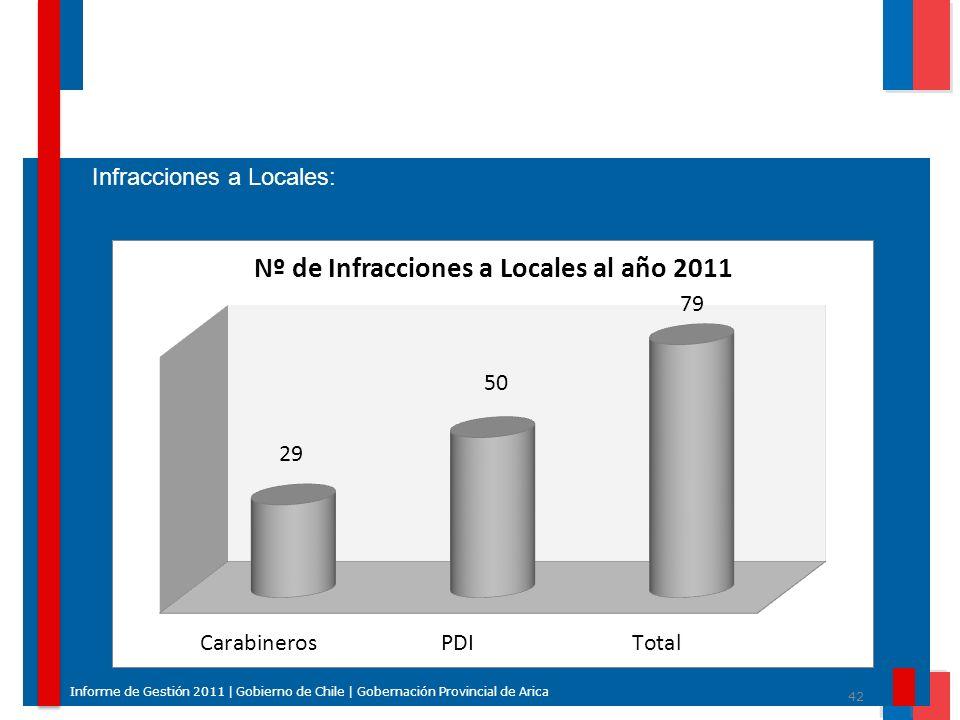 42 Informe de Gestión 2011 | Gobierno de Chile | Gobernación Provincial de Arica Infracciones a Locales: