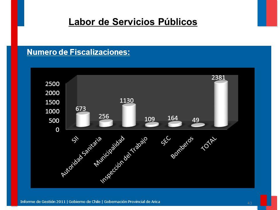 43 Informe de Gestión 2011 | Gobierno de Chile | Gobernación Provincial de Arica Labor de Servicios Públicos Numero de Fiscalizaciones: