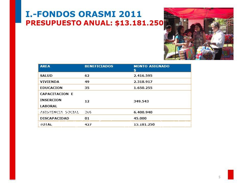 I.-FONDOS ORASMI 2011 PRESUPUESTO ANUAL: $13.181.250 5 Informe de Gestión 2011 | Gobierno de Chile | Gobernación Provincial de Arica AREABENEFICIADOSM