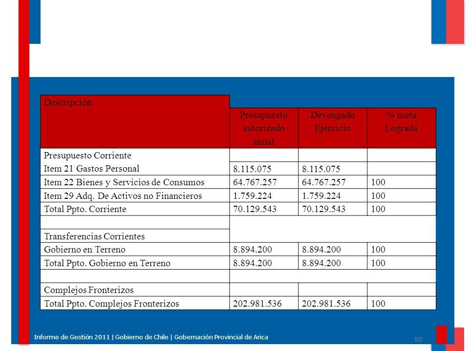 50 Informe de Gestión 2011 | Gobierno de Chile | Gobernación Provincial de Arica Descripción Presupuesto autorizado anual Devengado Ejercicio % meta L