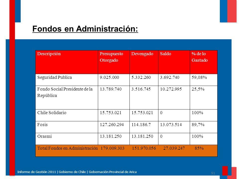 51 Informe de Gestión 2011 | Gobierno de Chile | Gobernación Provincial de Arica Fondos en Administración: Descripción Presupuesto Otorgado DevengadoS