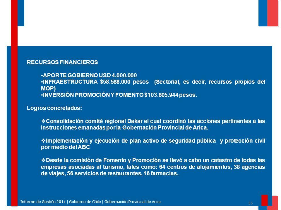 55 Informe de Gestión 2011 | Gobierno de Chile | Gobernación Provincial de Arica RECURSOS FINANCIEROS APORTE GOBIERNO USD 4.000.000 INFRAESTRUCTURA $5