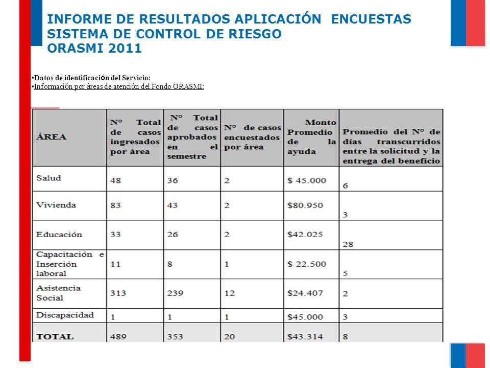 INFORME DE RESULTADOS APLICACIÓN ENCUESTAS SISTEMA DE CONTROL DE RIESGO ORASMI 2011 Datos de identificaci ó n del Servicio: Informaci ó n por á reas d