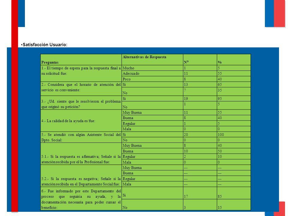 Preguntas Alternativas de Respuesta N° % 1.- El tiempo de espera para la respuesta final a su solicitud fue: Mucho 15 Adecuado 1155 Poco 840 2.- Consi